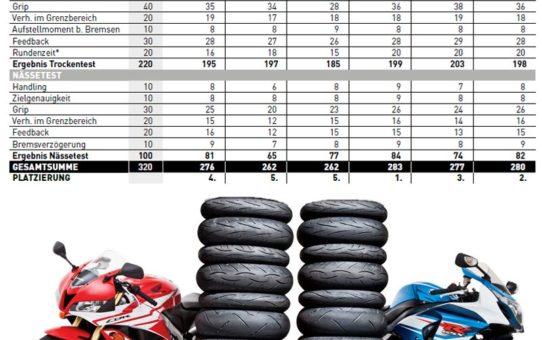 Sport tyre test 2017