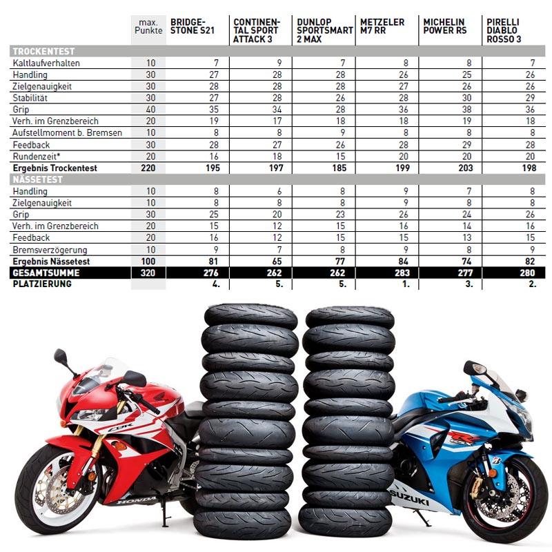 Buy Motorcycle Tyres Online